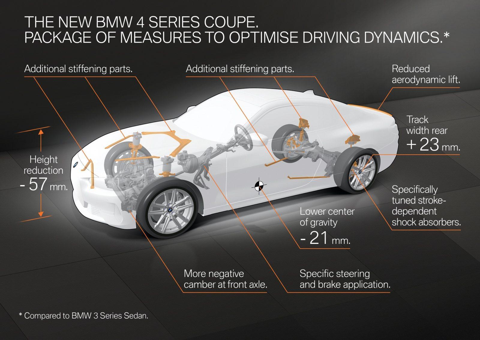 G22 BMW 4 Series