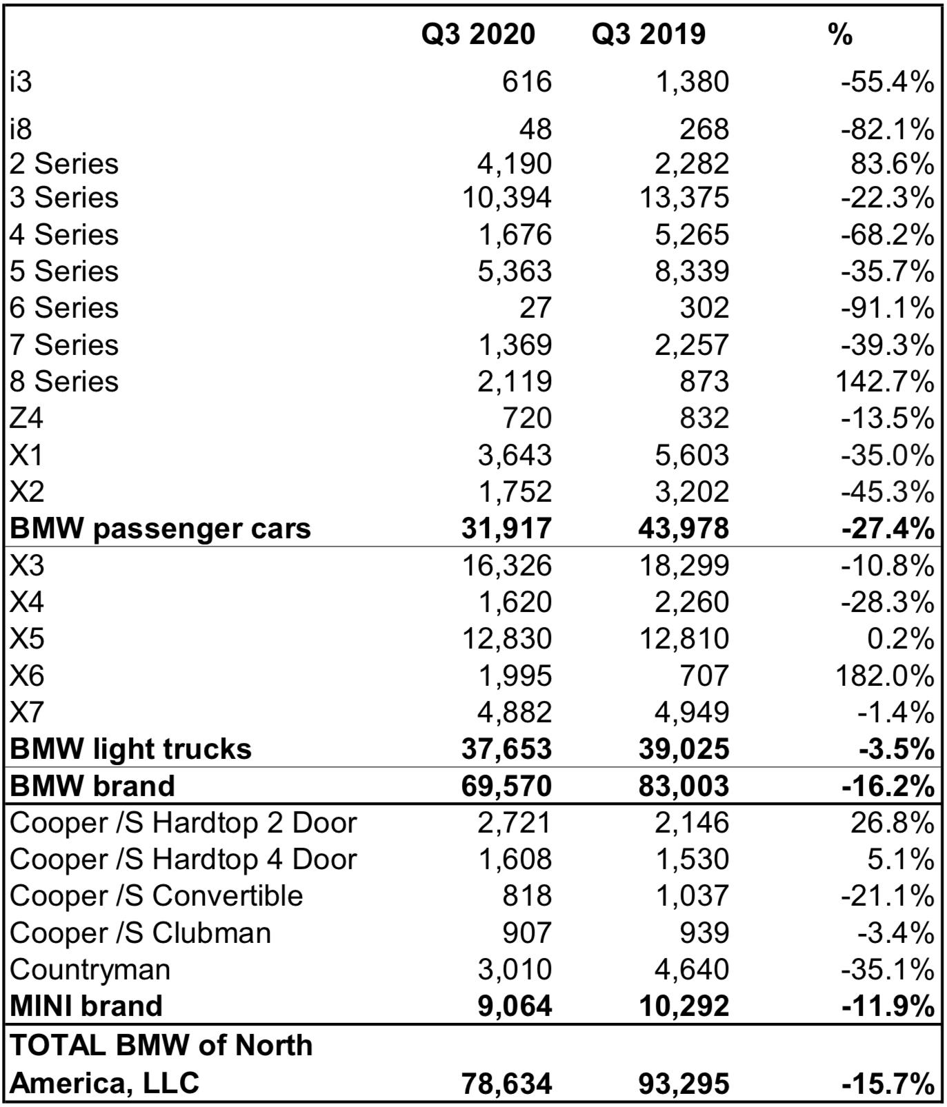 BMW USA sales