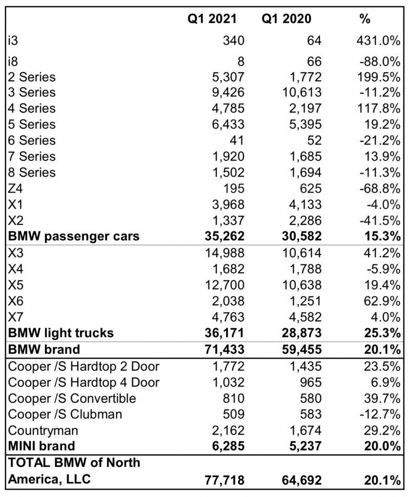 BMWNA Sales